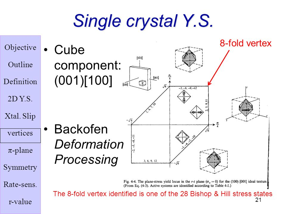 Single crystal Y.S. Cube component: (001)[100]